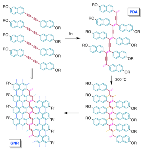 Chem-GNR-paper.png